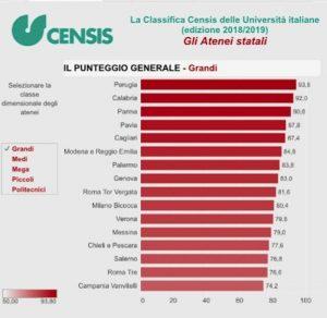 Università: classifica Censis, Arcavacata al secondo posto tra atenei medi