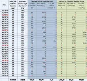 tabella raccolta rifiuti multiservizi