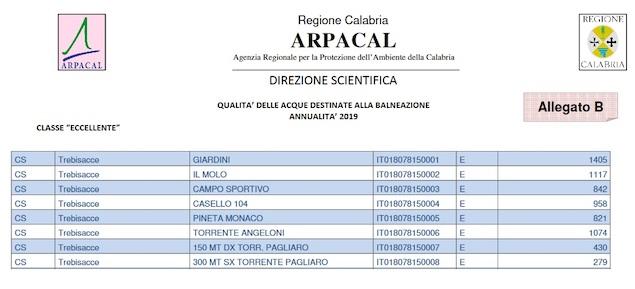 Dati Arpacal Trebisacce