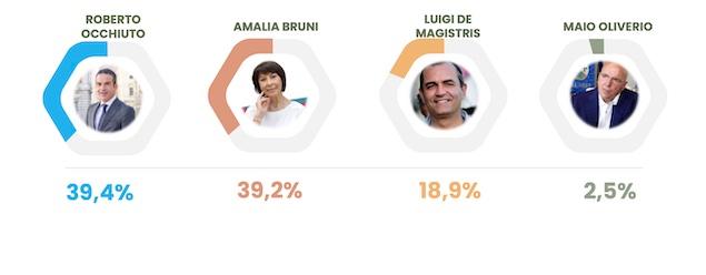 Elezioni regionali: per Winpoll testa a testa Bruni - Occhiuto